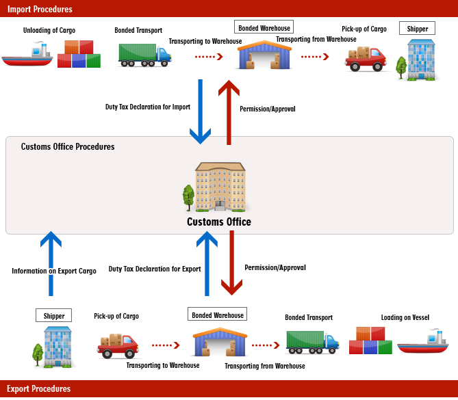 logistics flowchart��request��kato transport co ltd